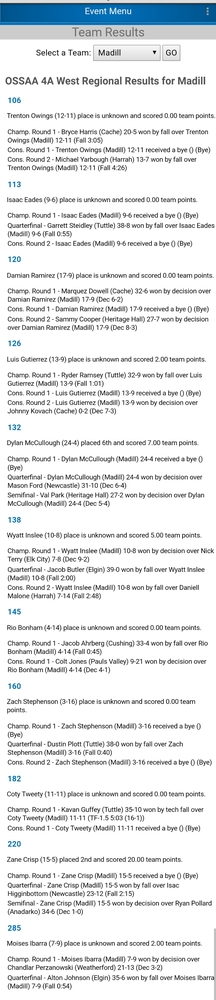 Wildcat Wrestling Regional Results from Day One Post; Final Day Matches Set Saturday